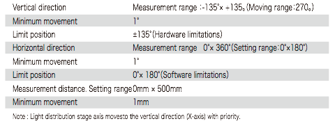 Measurement range