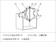 2インチ積分球 RIS-002-02A