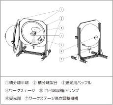 20インチ積分球 RIS-020-04A